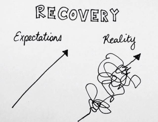 Recovery diagram SANE